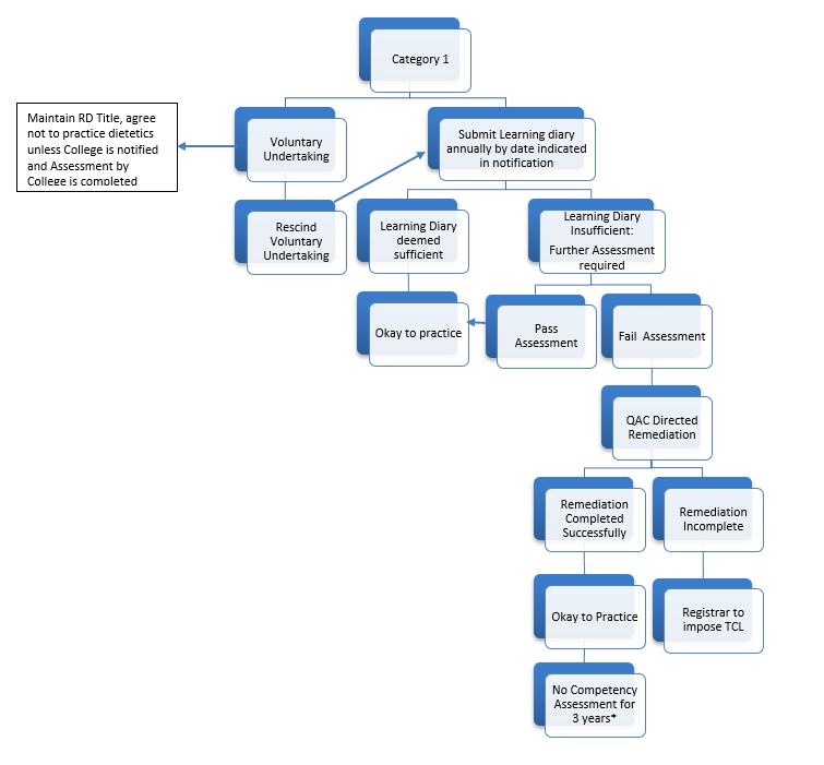 Category 1 Flow Chart