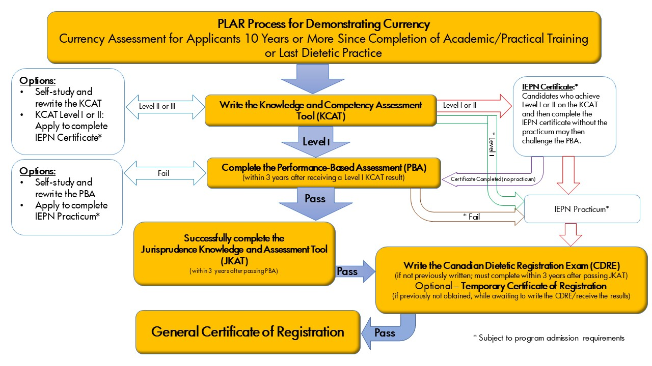 Summary of the PLAR Process flow diagram